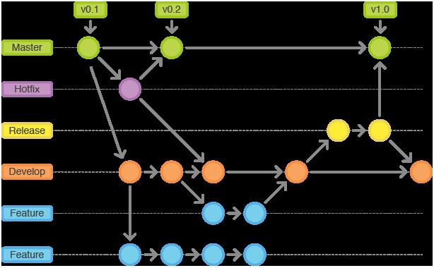 git-workflow